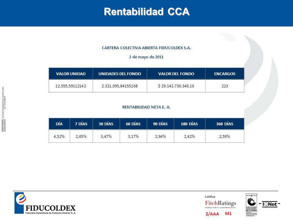 M1 2/AAA Califica Rentabilidad CCA CARTERA COLECTIVA ABIERTA FIDUCOLDEX S.A. 2 de mayo de 2011 VALOR UNIDADUNIDADES DEL FONDOVALOR DEL FONDOENCARGOS 1