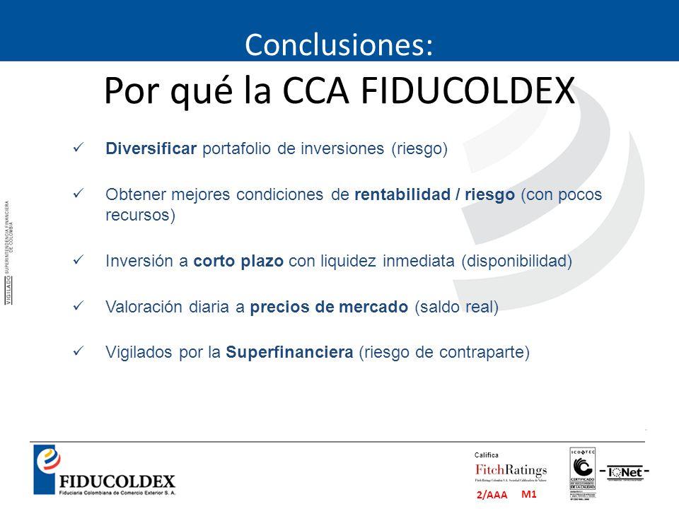 M1 2/AAA Califica Conclusiones: Por qué la CCA FIDUCOLDEX Diversificar portafolio de inversiones (riesgo) Obtener mejores condiciones de rentabilidad