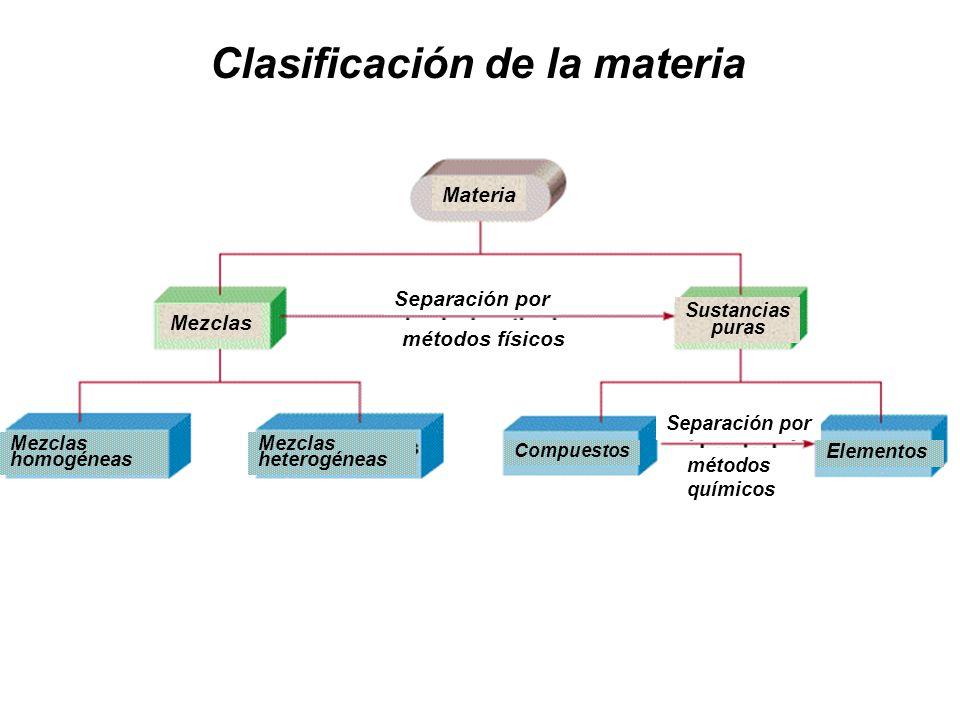 Clasificación de la materia Materia Mezclas Sustancias puras Separación por métodos físicos Separación por métodos químicos Mezclas homogéneas Mezclas heterogéneas Compuestos Elementos