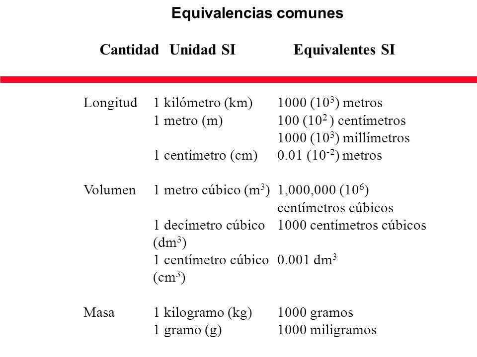 Equivalencias comunes CantidadUnidad SIEquivalentes SI Longitud1 kilómetro (km)1000 (10 3 ) metros 1 metro (m)100 (10 2 ) centímetros 1000 (10 3 ) millímetros 1 centímetro (cm)0.01 (10 -2 ) metros Volumen1 metro cúbico (m 3 )1,000,000 (10 6 ) centímetros cúbicos 1 decímetro cúbico1000 centímetros cúbicos (dm 3 ) 1 centímetro cúbico0.001 dm 3 (cm 3 ) Masa1 kilogramo (kg) 1000 gramos 1 gramo (g) 1000 miligramos