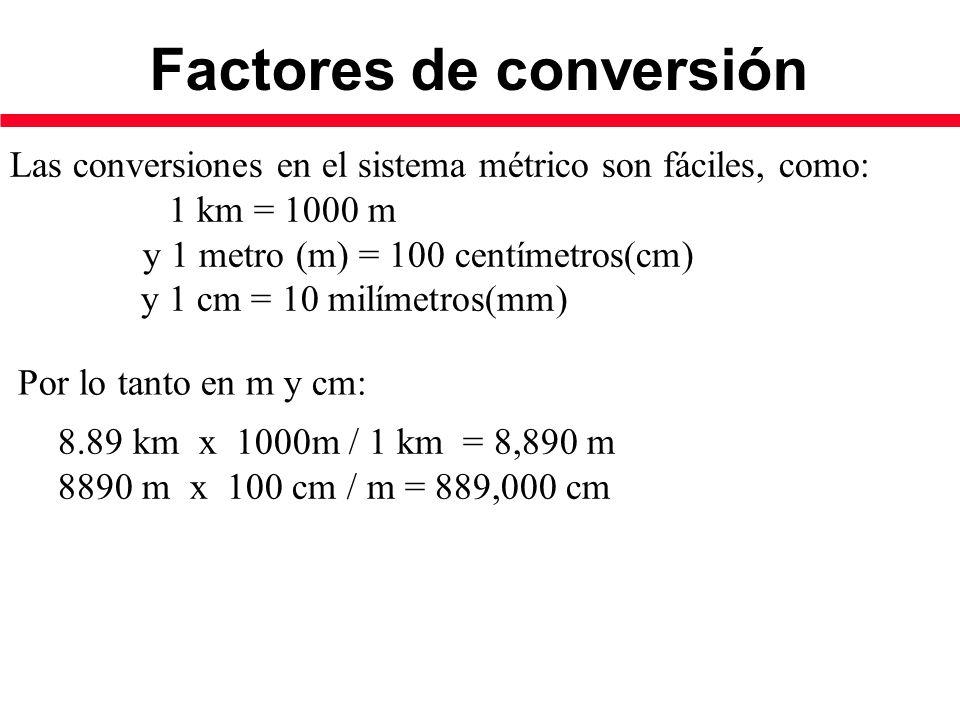 Las conversiones en el sistema métrico son fáciles, como: 1 km = 1000 m y 1 metro (m) = 100 centímetros(cm) y 1 cm = 10 milímetros(mm) Por lo tanto en m y cm: 8.89 km x 1000m / 1 km = 8,890 m 8890 m x 100 cm / m = 889,000 cm Factores de conversión
