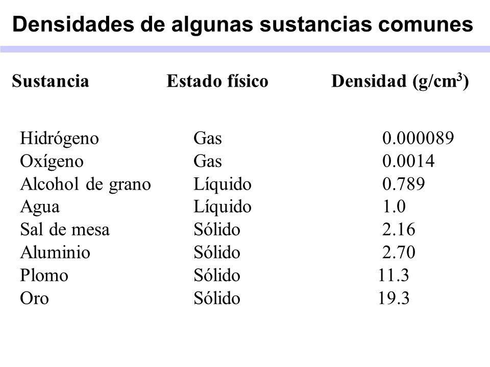 Densidades de algunas sustancias comunes Sustancia Estado físico Densidad (g/cm 3 ) HidrógenoGas0.000089 OxígenoGas0.0014 Alcohol de granoLíquido0.789 AguaLíquido1.0 Sal de mesaSólido2.16 AluminioSólido 2.70 PlomoSólido 11.3 OroSólido 19.3
