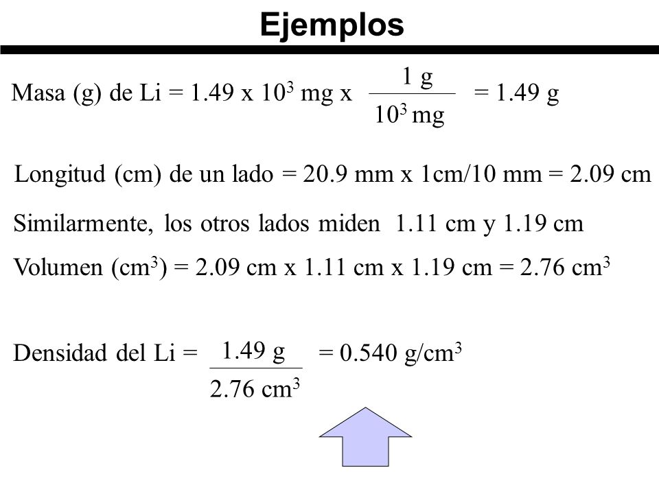 Longitud (cm) de un lado = 20.9 mm x 1cm/10 mm = 2.09 cm Similarmente, los otros lados miden 1.11 cm y 1.19 cm Volumen (cm 3 ) = 2.09 cm x 1.11 cm x 1.19 cm = 2.76 cm 3 2.76 cm 3 1.49 g Densidad del Li = = 0.540 g/cm 3 Masa (g) de Li = 1.49 x 10 3 mg x = 1.49 g 1 g 10 3 mg