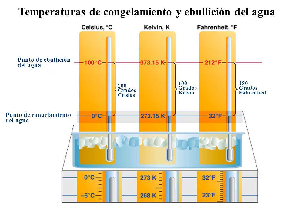 Temperaturas de congelamiento y ebullición del agua Punto de ebullición del agua Punto de congelamiento del agua 100 Grados Celsius 100 Grados Kelvin 180 Grados Fahrenheit