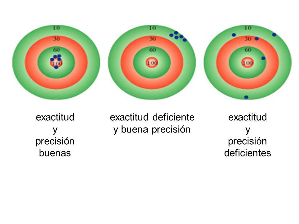 exactitud y precisión buenas exactitud deficiente y buena precisión exactitud y precisión deficientes