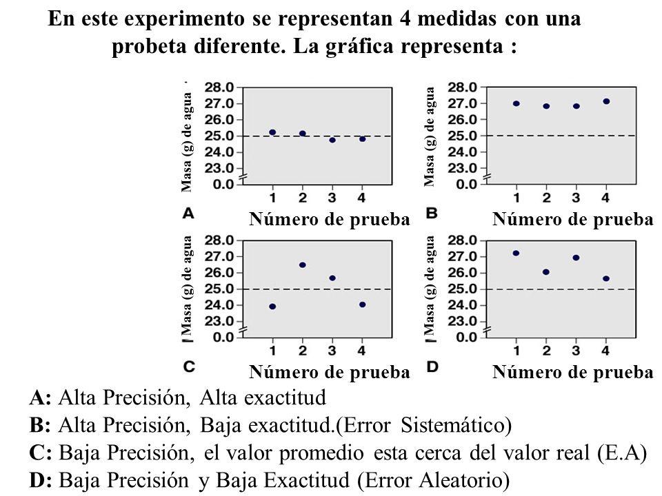 A: Alta Precisión, Alta exactitud B: Alta Precisión, Baja exactitud.(Error Sistemático) C: Baja Precisión, el valor promedio esta cerca del valor real (E.A) D: Baja Precisión y Baja Exactitud (Error Aleatorio) En este experimento se representan 4 medidas con una probeta diferente.