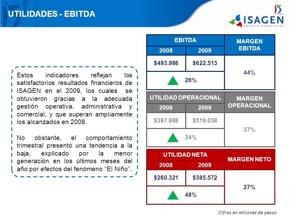 UTILIDADES - EBITDA 44% 20082009 MARGEN EBITDA $493.986$622.513 26% Cifras en millones de pesos EBITDA 37% 20082009 MARGEN OPERACIONAL $387.888$519.038 34% UTILIDAD OPERACIONAL 27% 20082009 MARGEN NETO $260.321$385.572 48% UTILIDAD NETA Estos indicadores reflejan los satisfactorios resultados financieros de ISAGEN en el 2009, los cuales se obtuvieron gracias a la adecuada gestión operativa, administrativa y comercial, y que superan ampliamente los alcanzados en 2008.