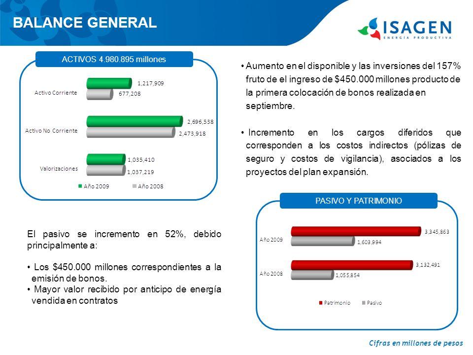 BALANCE GENERAL ACTIVOS 4.980.895 millones PASIVO Y PATRIMONIO Aumento en el disponible y las inversiones del 157% fruto de el ingreso de $450.000 millones producto de la primera colocación de bonos realizada en septiembre.