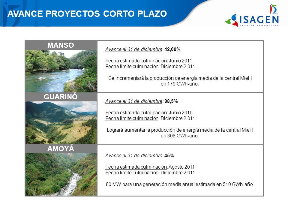 MANSO AVANCE PROYECTOS CORTO PLAZO GUARINÓ AMOYÁ Avance al 31 de diciembre: 42,60% Fecha estimada culminación: Junio 2011 Fecha limite culminación: Diciembre 2.011 Se incrementará la producción de energía media de la central Miel I en 179 GWh-año.
