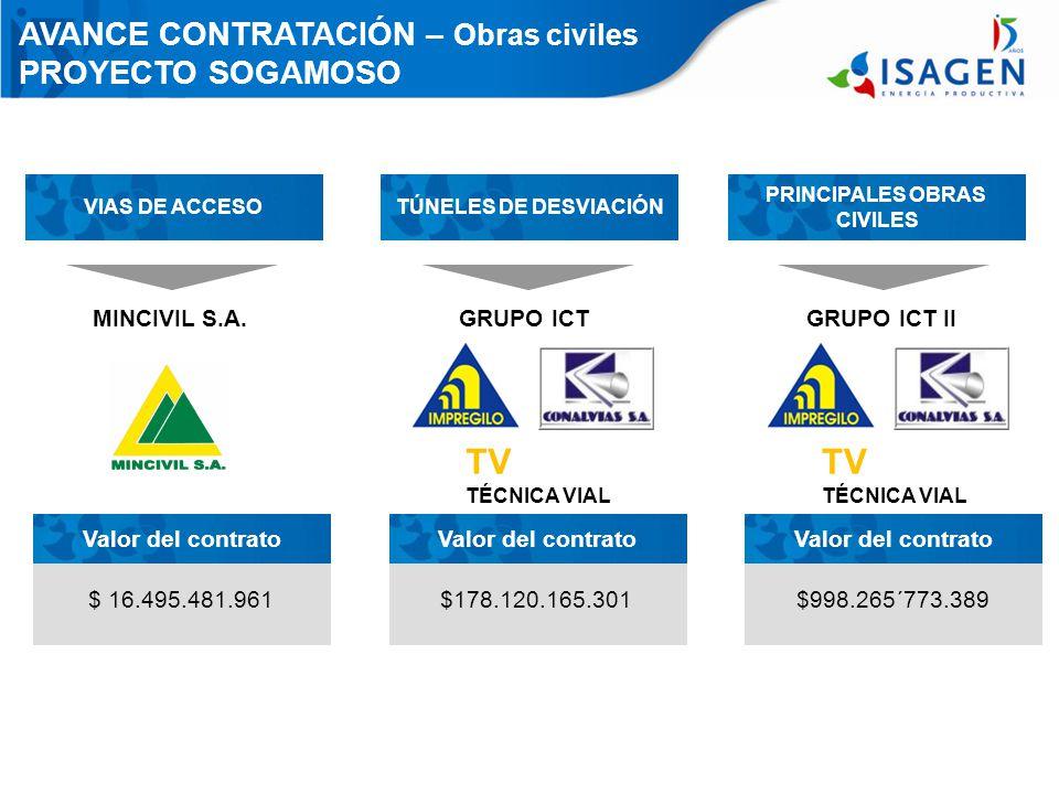 AVANCE CONTRATACIÓN – Obras civiles PROYECTO SOGAMOSO VIAS DE ACCESO $ 16.495.481.961 Valor del contrato MINCIVIL S.A.