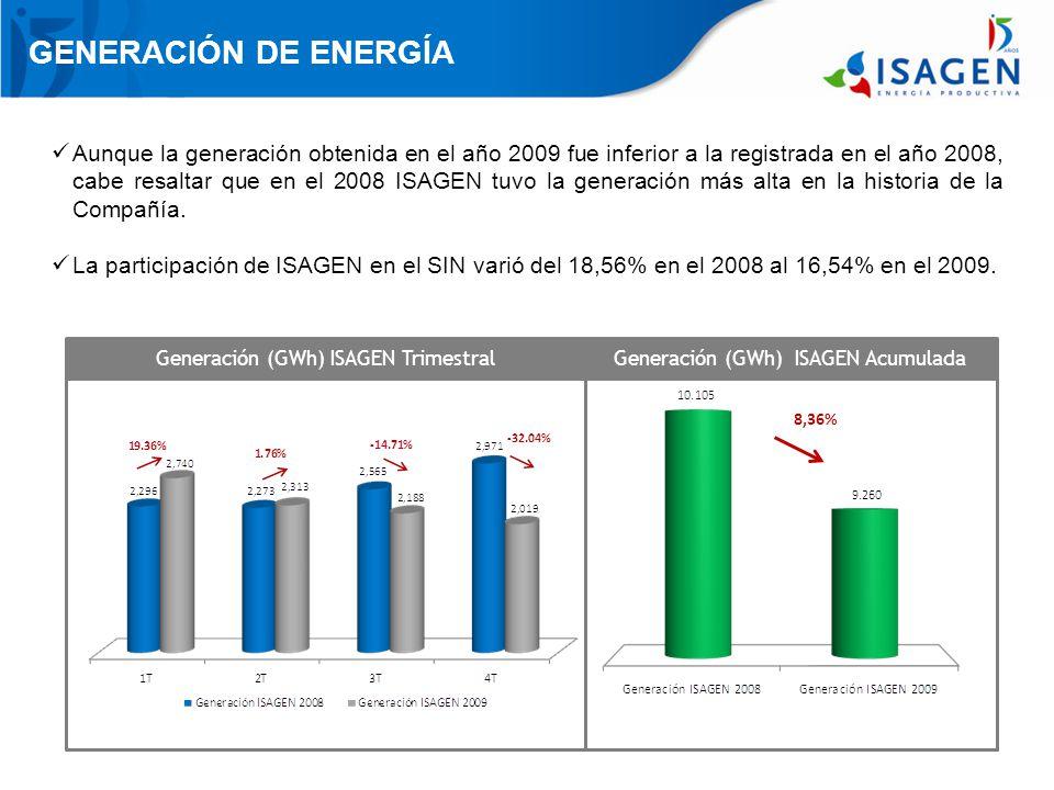 GENERACIÓN DE ENERGÍA 8,36% Generación (GWh) ISAGEN TrimestralGeneración (GWh) ISAGEN Acumulada Aunque la generación obtenida en el año 2009 fue inferior a la registrada en el año 2008, cabe resaltar que en el 2008 ISAGEN tuvo la generación más alta en la historia de la Compañía.
