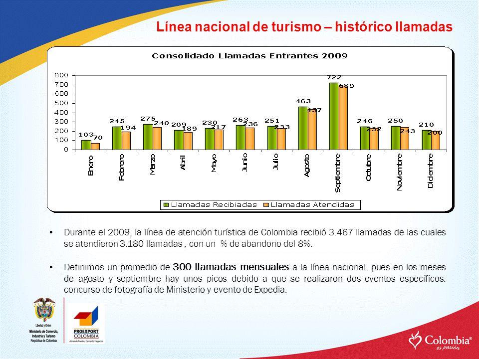 Línea nacional de turismo – histórico llamadas Durante el 2009, la línea de atención turística de Colombia recibió 3.467 llamadas de las cuales se atendieron 3.180 llamadas, con un % de abandono del 8%.