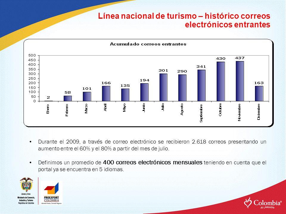 Línea nacional de turismo – histórico chat Durante el 2009, a través del servicio atención en Línea, la campaña Proexport Turismo atendió 732 interacciones.