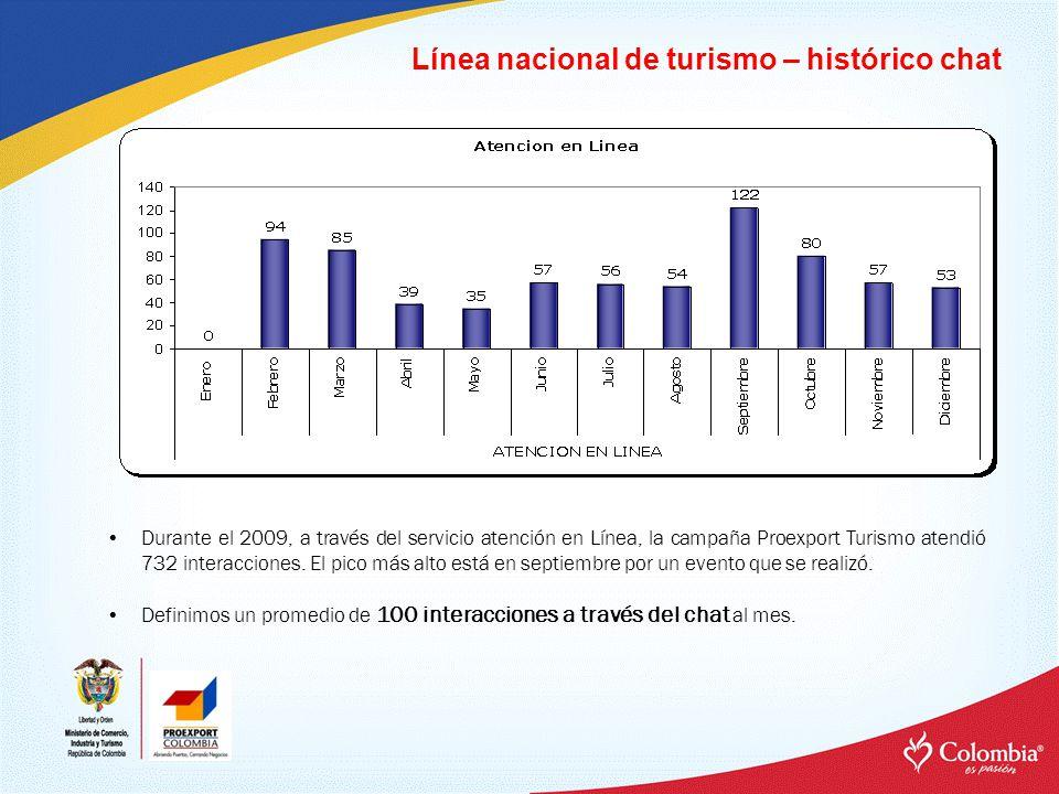 Línea nacional de turismo – histórico chat Durante el 2009, a través del servicio atención en Línea, la campaña Proexport Turismo atendió 732 interacc