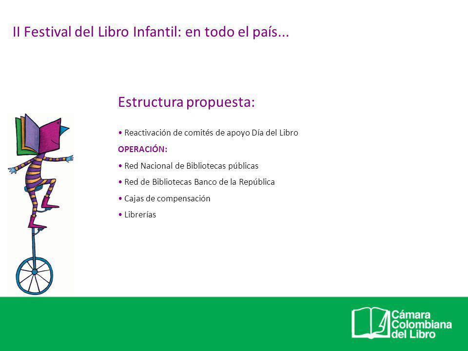 II Festival del Libro Infantil: en todo el país... Estructura propuesta: Reactivación de comités de apoyo Día del Libro OPERACIÓN: Red Nacional de Bib