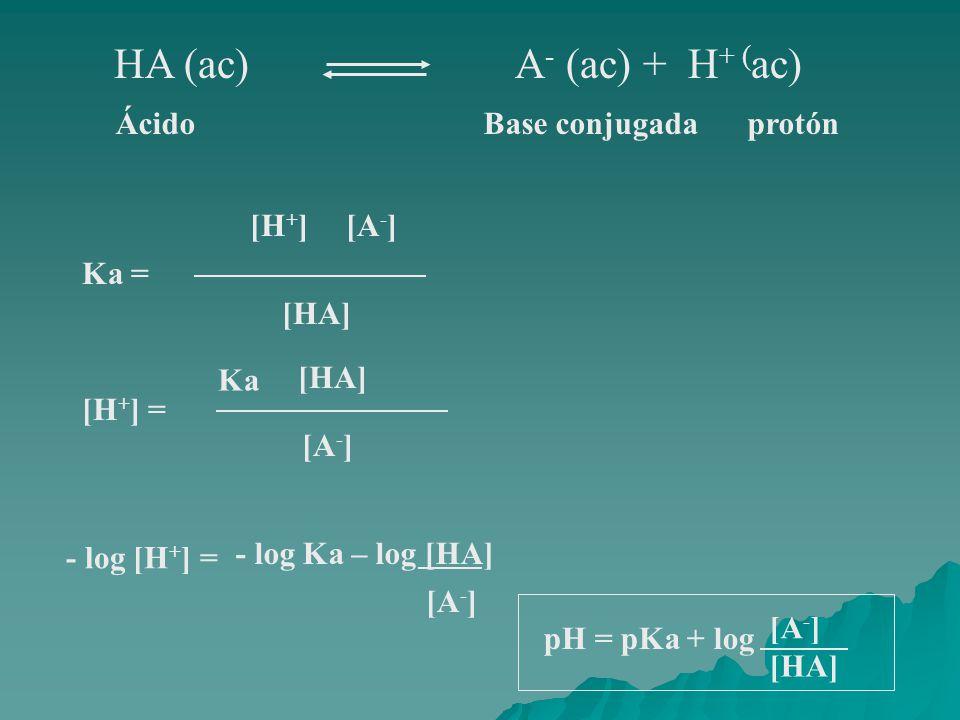 HA (ac) A - (ac) + H + ( ac) ÁcidoBase conjugadaprotón Ka = [H + ][A - ] [HA] [H + ] = Ka [HA] [A - ] - log [H + ] = - log Ka – log [HA] pH = pKa + lo