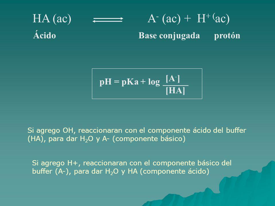 HA (ac) A - (ac) + H + ( ac) ÁcidoBase conjugadaprotón pH = pKa + log [A - ] [HA] Si agrego OH, reaccionaran con el componente ácido del buffer (HA),