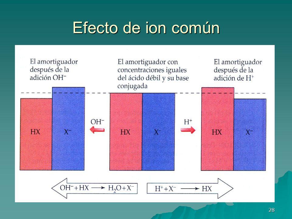 28 Efecto de ion común