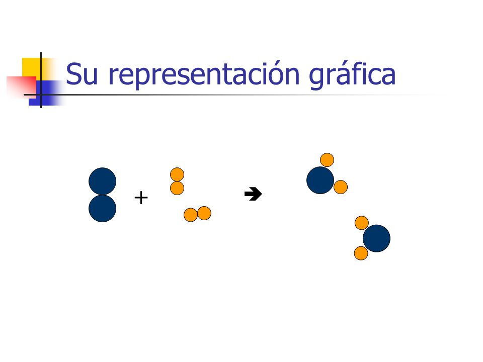 Su representación gráfica +