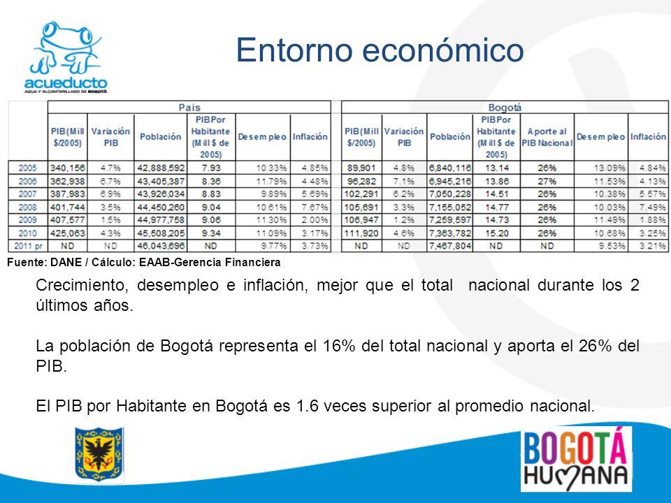 Entorno económico Crecimiento, desempleo e inflación, mejor que el total nacional durante los 2 últimos años. La población de Bogotá representa el 16%