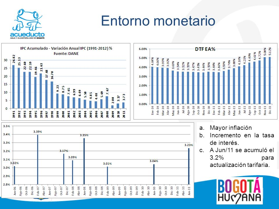 Entorno monetario a.Mayor inflación b.Incremento en la tasa de interés. c.A Jun/11 se acumuló el 3.2% para actualización tarifaria.