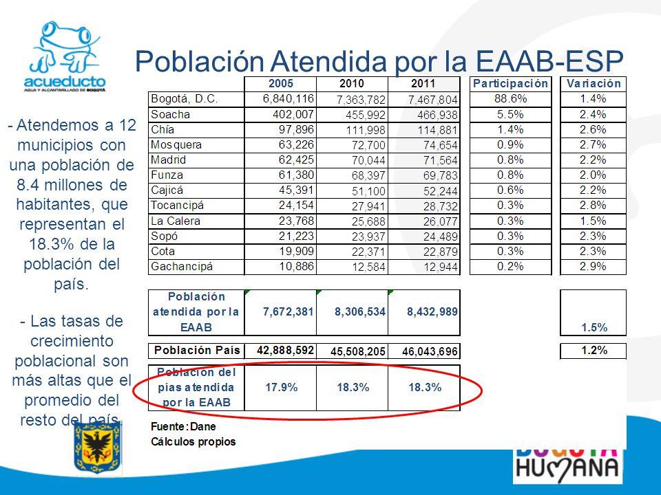 Población Atendida por la EAAB-ESP - Atendemos a 12 municipios con una población de 8.4 millones de habitantes, que representan el 18.3% de la poblaci