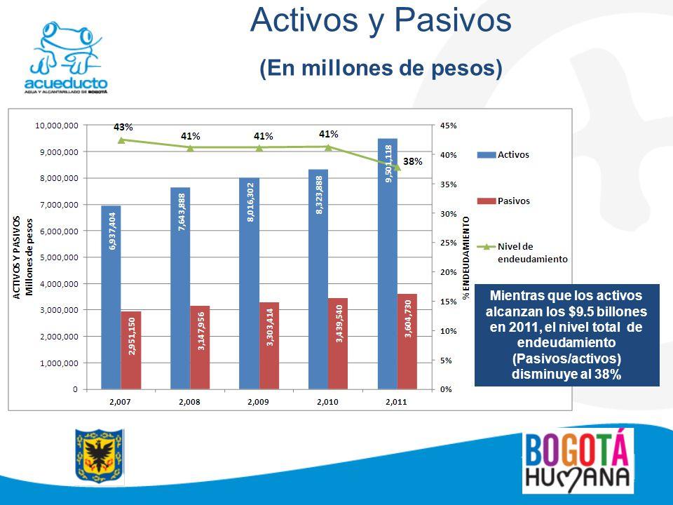 Activos y Pasivos (En millones de pesos) Mientras que los activos alcanzan los $9.5 billones en 2011, el nivel total de endeudamiento (Pasivos/activos