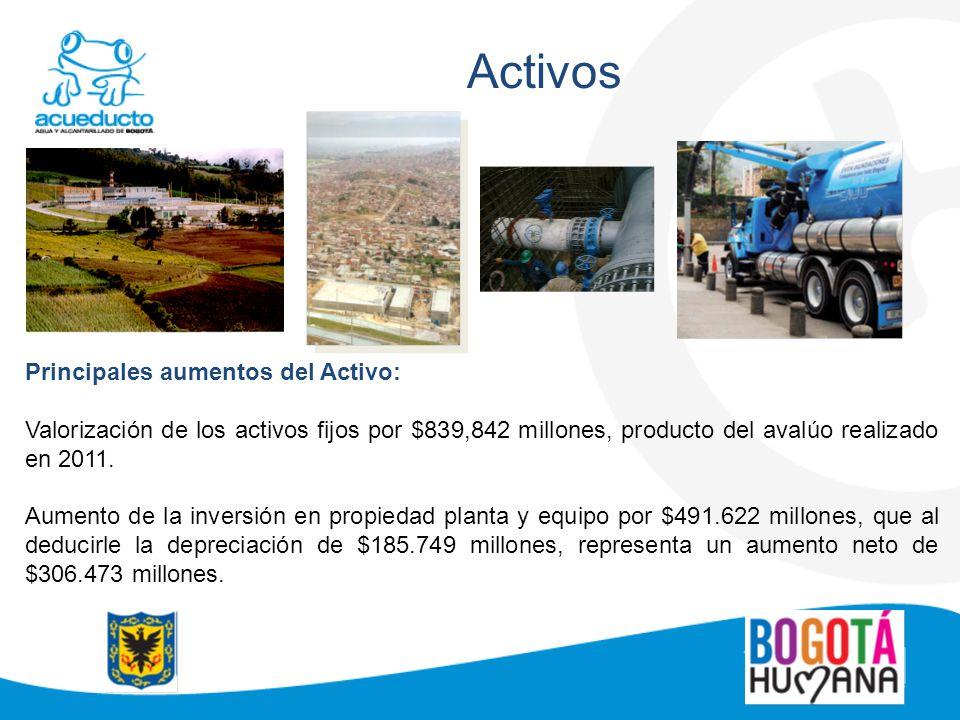 Activos Principales aumentos del Activo: Valorización de los activos fijos por $839,842 millones, producto del avalúo realizado en 2011. Aumento de la