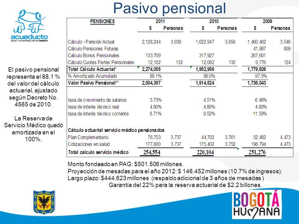 Pasivo pensional El pasivo pensional representa el 88,1 % del valor del cálculo actuarial, ajustado según Decreto No. 4565 de 2010. La Reserva de Serv
