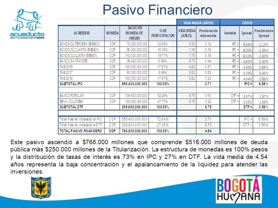 Pasivo Financiero Este pasivo ascendió a $766.000 millones que comprende $516.000 millones de deuda pública más $250.000 millones de la Titularización