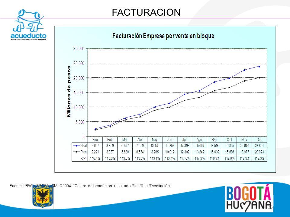 35 FACTURACION Fuente: BW – ZPCZA_CM_Q5004 Centro de beneficios: resultado Plan/Real/Desviación.