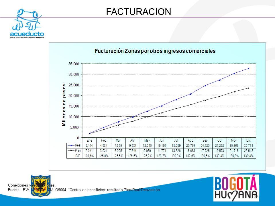 36 FACTURACION Conexiones y reconexiones. Fuente: BW – ZPCZA_CM_Q5004 Centro de beneficios: resultado Plan/Real/Desviación.
