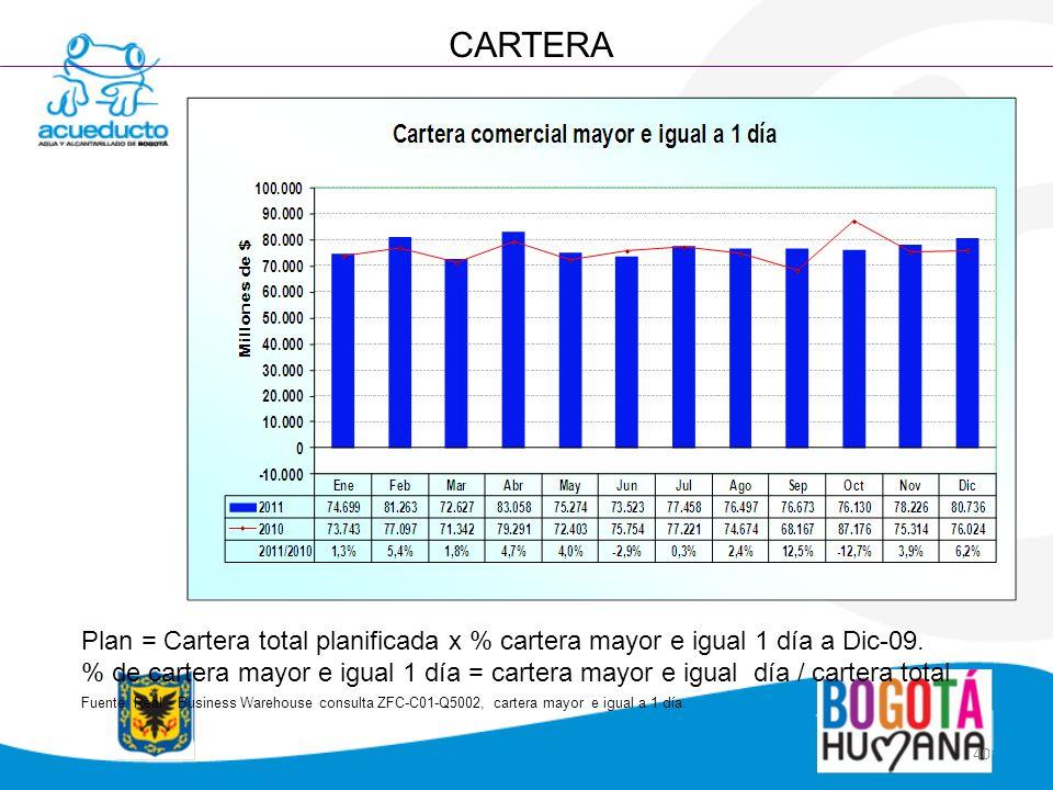 40 CARTERA Plan = Cartera total planificada x % cartera mayor e igual 1 día a Dic-09. % de cartera mayor e igual 1 día = cartera mayor e igual día / c