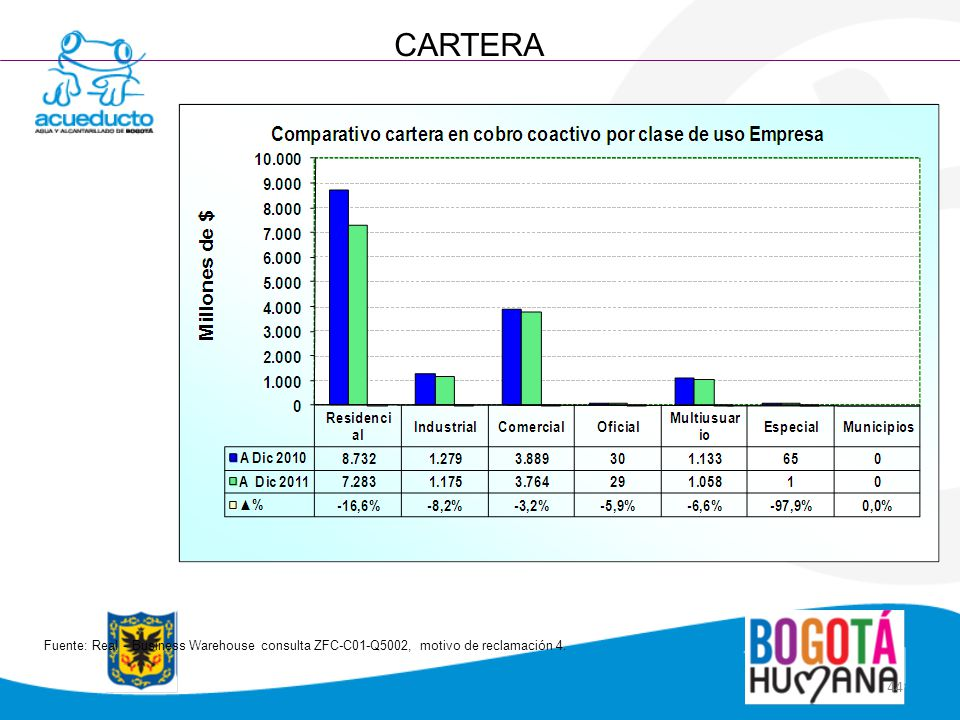44 CARTERA Fuente: Real - Business Warehouse consulta ZFC-C01-Q5002, motivo de reclamación 4.