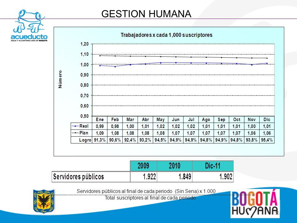 51 GESTION HUMANA Servidores públicos al final de cada periodo (Sin Sena) x 1.000 --------------------------------------------------------------------