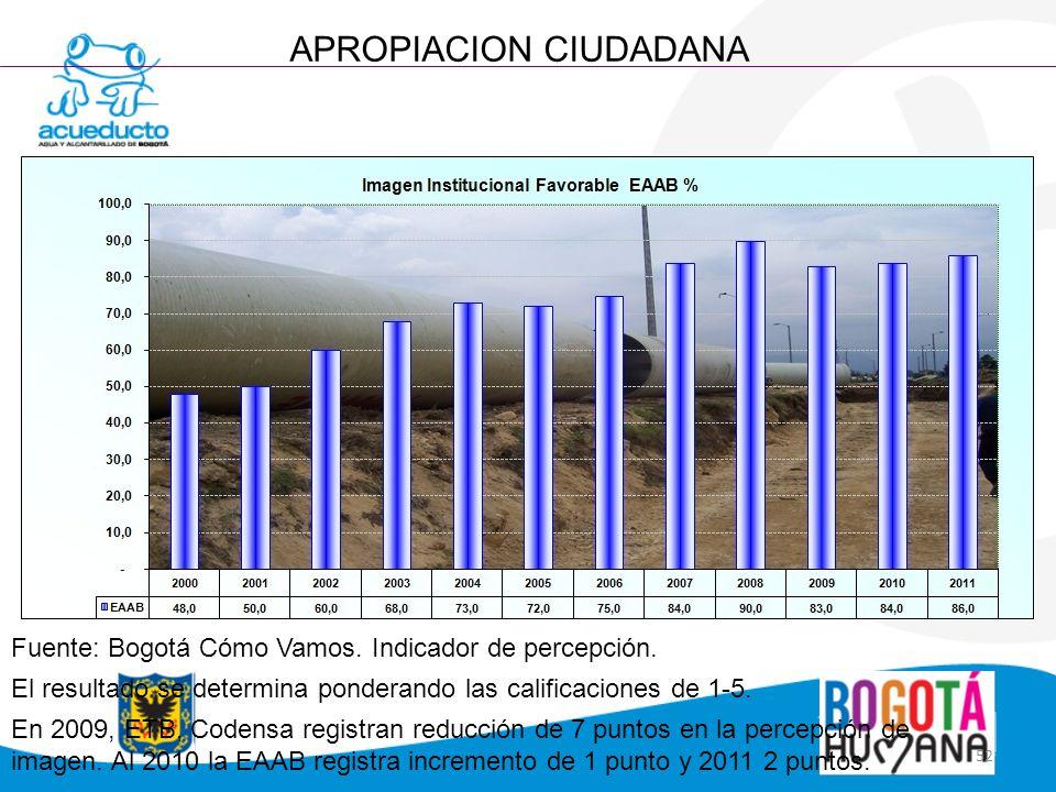 52 APROPIACION CIUDADANA Fuente: Bogotá Cómo Vamos. Indicador de percepción. El resultado se determina ponderando las calificaciones de 1-5. En 2009,