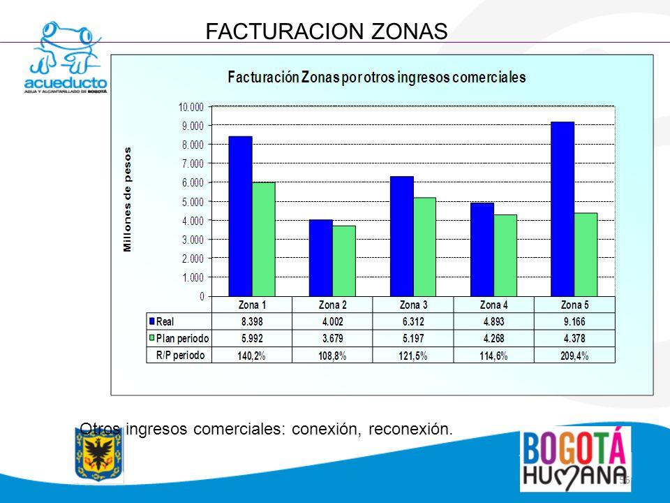 56 FACTURACION ZONAS Otros ingresos comerciales: conexión, reconexión.