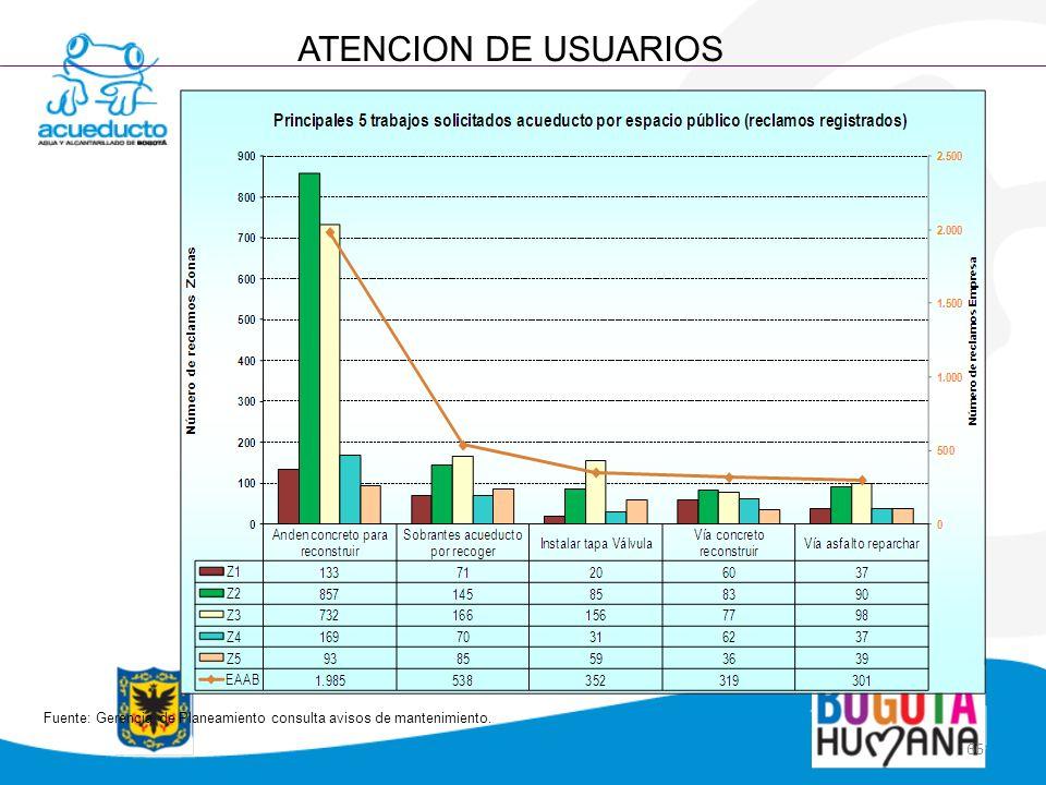 66 ATENCION DE USUARIOS Fuente: Gerencia de Planeamiento consulta avisos de mantenimiento.