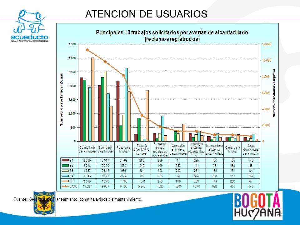 68 ATENCION DE USUARIOS Fuente: Gerencia de Planeamiento consulta avisos de mantenimiento.