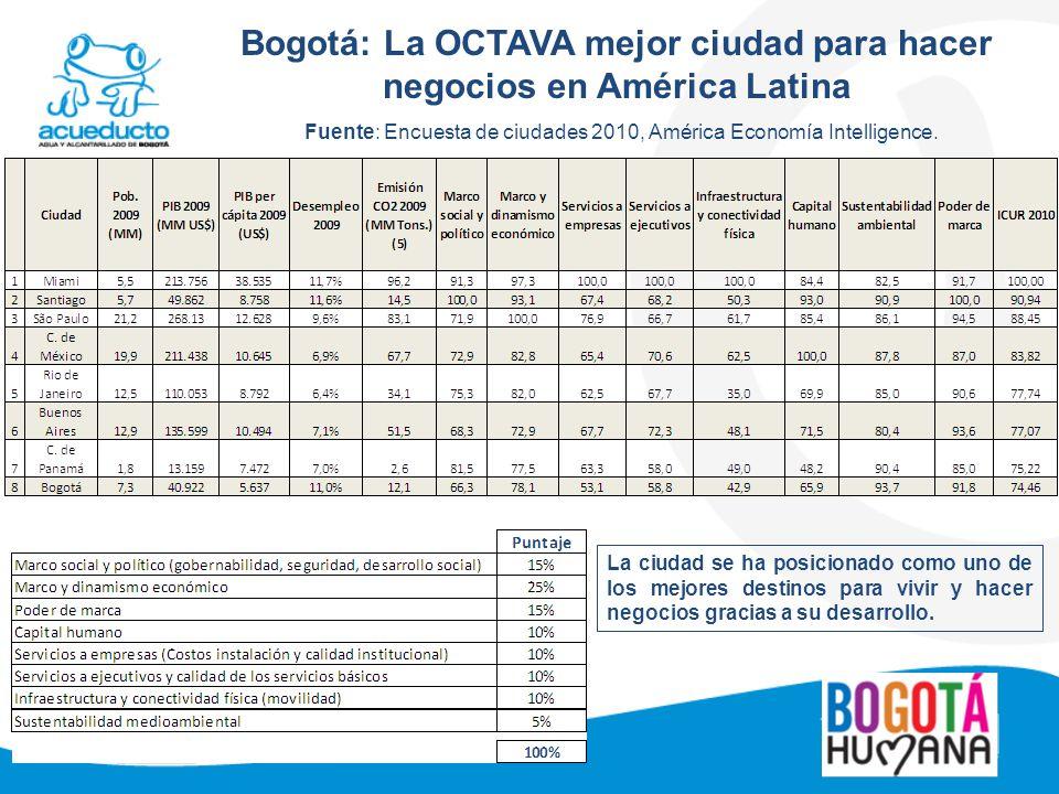 Bogotá: La OCTAVA mejor ciudad para hacer negocios en América Latina Fuente: Encuesta de ciudades 2010, América Economía Intelligence. La ciudad se ha