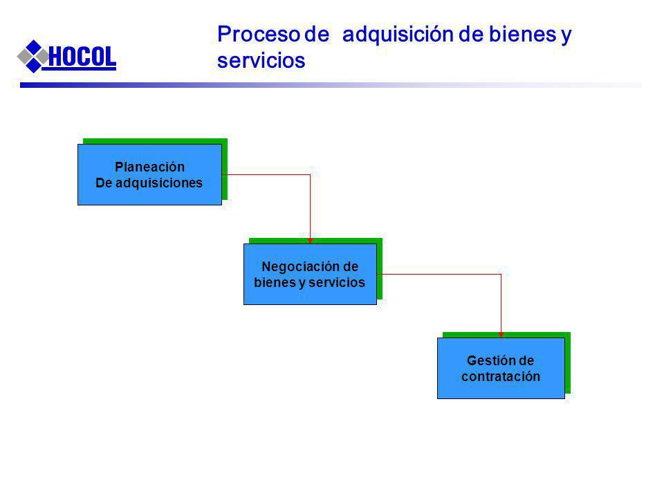 Proceso de adquisición de bienes y servicios Planeación De adquisiciones Planeación De adquisiciones Negociación de bienes y servicios Gestión de cont