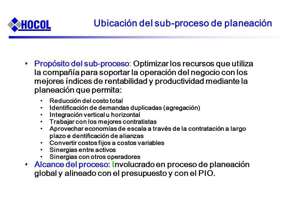 Ubicación del sub-proceso de planeación Propósito del sub-proceso: Optimizar los recursos que utiliza la compañía para soportar la operación del negoc