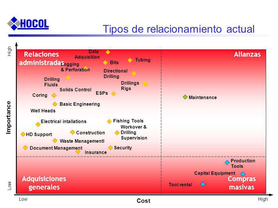 Maintenance Importance Low High Cost LowHigh Tipos de relacionamiento actual AlianzasRelaciones administradas Adquisiciones generales Compras masivas