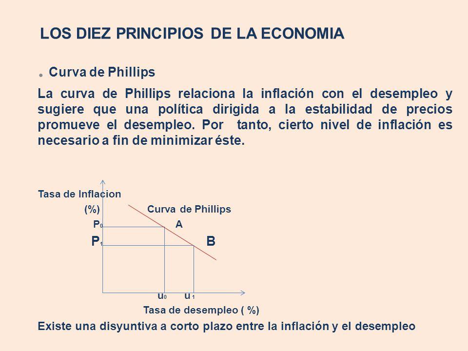 LOS DIEZ PRINCIPIOS DE LA ECONOMIA. Curva de Phillips La curva de Phillips relaciona la inflación con el desempleo y sugiere que una política dirigida