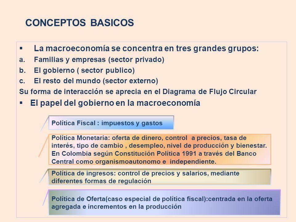 CONCEPTOS BASICOS La macroeconomía se concentra en tres grandes grupos: a.Familias y empresas (sector privado) b.El gobierno ( sector publico) c.El re