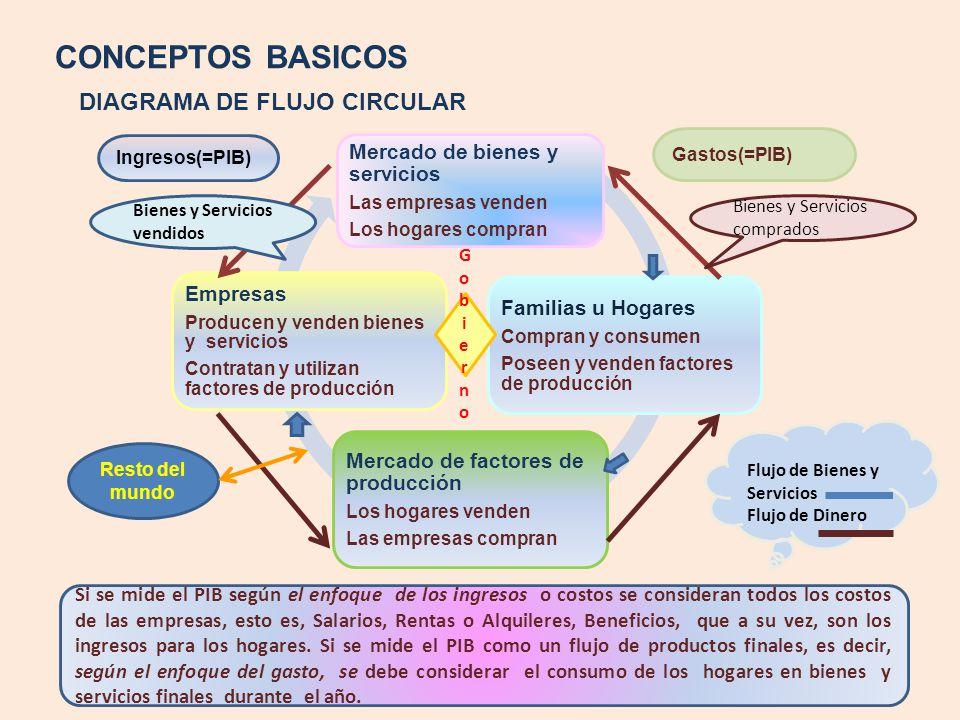 CONCEPTOS BASICOS DIAGRAMA DE FLUJO CIRCULAR Mercado de bienes y servicios Las empresas venden Los hogares compran Familias u Hogares Compran y consum