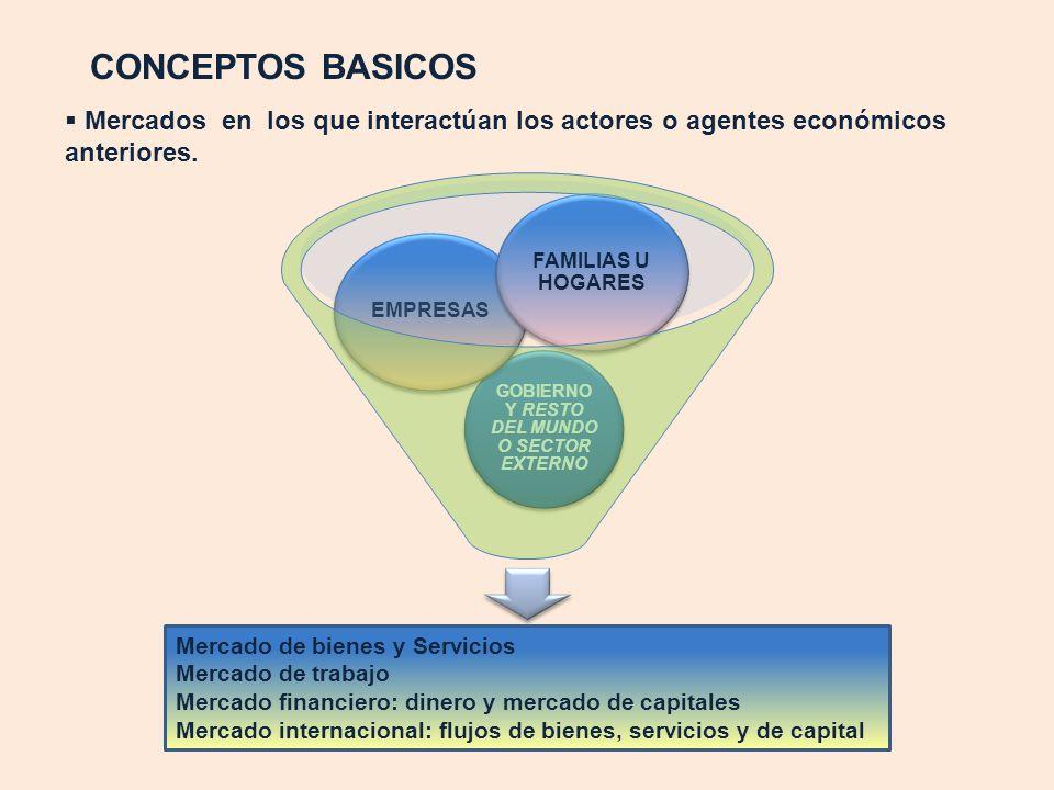 CONCEPTOS BASICOS Mercados en los que interactúan los actores o agentes económicos anteriores. GOBIERNO Y RESTO DEL MUNDO O SECTOR EXTERNO EMPRESAS FA