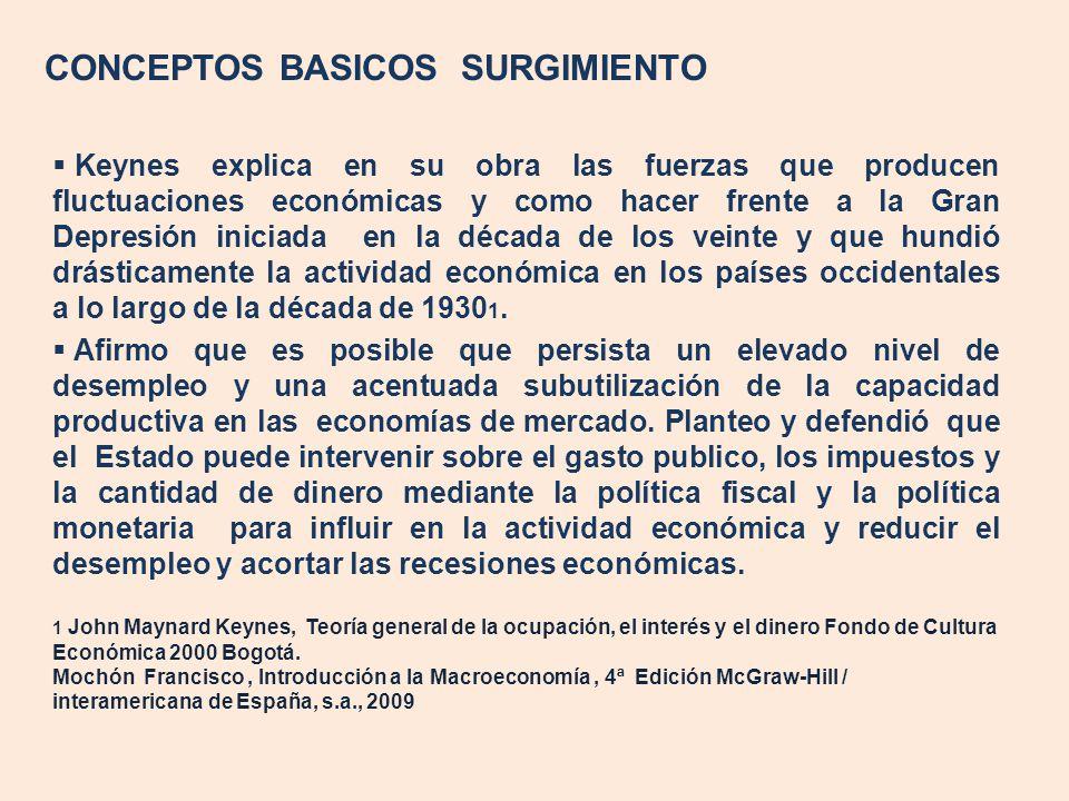 CONCEPTOS BASICOS SURGIMIENTO Keynes explica en su obra las fuerzas que producen fluctuaciones económicas y como hacer frente a la Gran Depresión inic