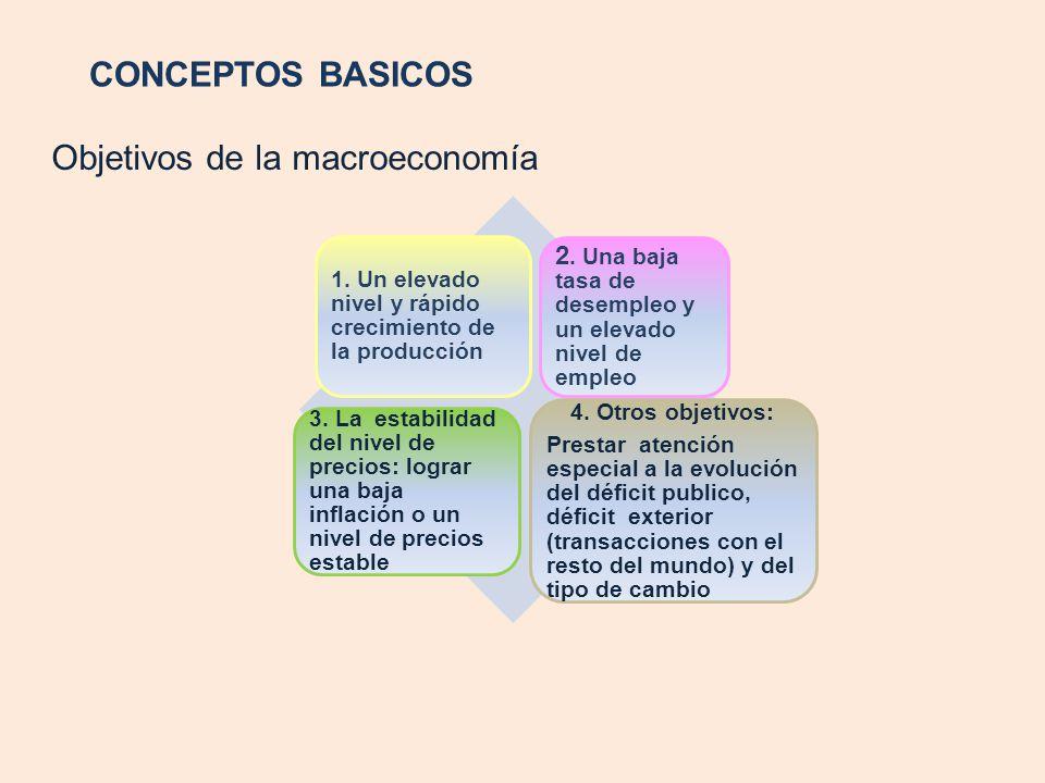 CONCEPTOS BASICOS Objetivos de la macroeconomía 1. Un elevado nivel y rápido crecimiento de la producción 2. Una baja tasa de desempleo y un elevado n