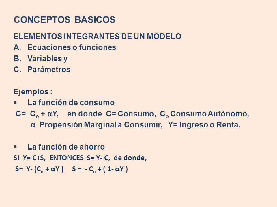 CONCEPTOS BASICOS ELEMENTOS INTEGRANTES DE UN MODELO A.Ecuaciones o funciones B.Variables y C.Parámetros Ejemplos : La función de consumo C= C o + αY,